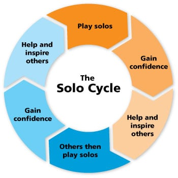 benefits-of-solo-competitons