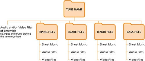 Google Drive for Pipe Bands File Structure Example